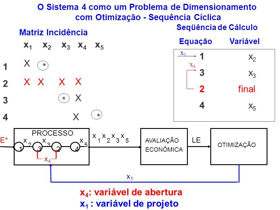 O Sistema 4 como um Problema de Dimensionamento com Otimização - Sequência Cíclica E* PROCESSO OTIMIZAÇÃO LE 321 x 4 x 3 x4x4 2 x x1x1 5 x 1 x 2 x 3 x