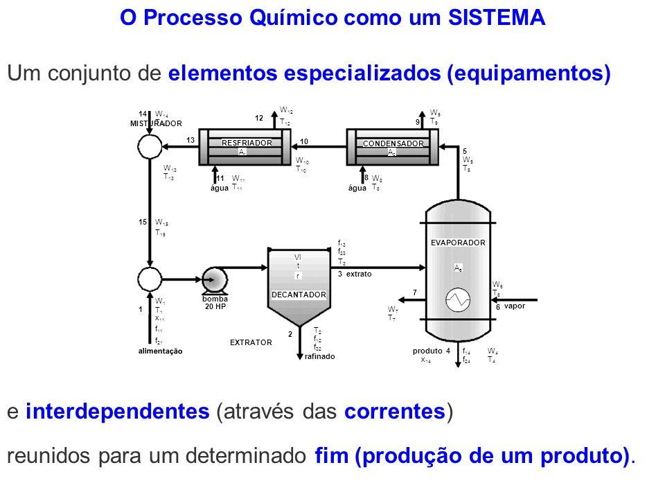 e interdependentes (através das correntes) O Processo Químico como um SISTEMA Um conjunto de elementos especializados (equipamentos) reunidos para um