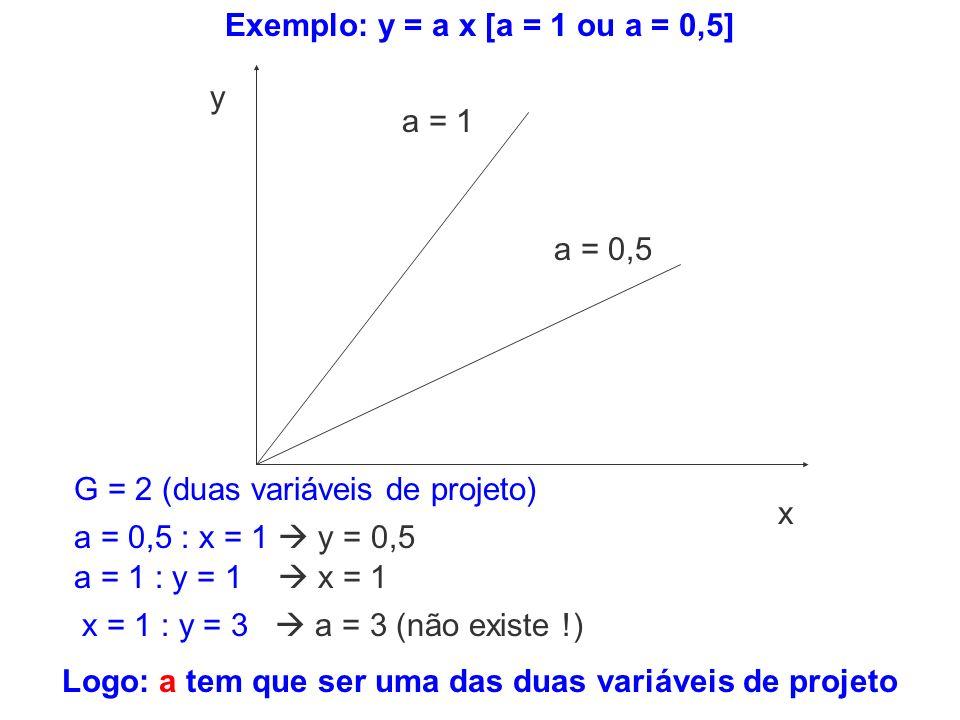 x = 1 : y = 3 a = 3 (não existe !) a = 0,5 : x = 1 y = 0,5 a = 1 : y = 1 x = 1 x y a = 1 a = 0,5 G = 2 (duas variáveis de projeto) Exemplo: y = a x [a