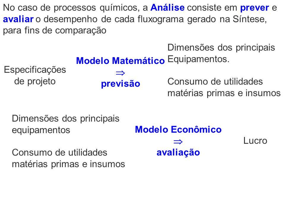 Dimensões dos principais Equipamentos. Consumo de utilidades matérias primas e insumos Especificações de projeto Modelo Matemático previsão Dimensões
