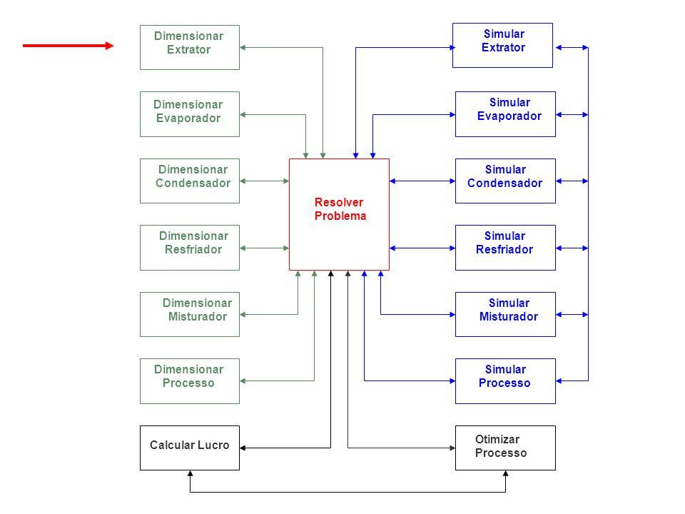 Resolver Problema Otimizar Processo Calcular Lucro Dimensionar Extrator Dimensionar Evaporador Dimensionar Condensador Dimensionar Resfriador Dimensio