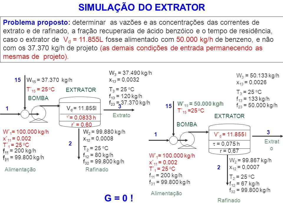 Problema proposto: determinar as vazões e as concentrações das correntes de extrato e de rafinado, a fração recuperada de ácido benzóico e o tempo de