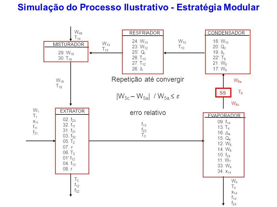 Simulação do Processo Ilustrativo - Estratégia Modular EXTRATOR RESFRIADOR MISTURADOR CONDENSADOR EVAPORADOR SS 18. W 10 20. Q c 19. c 22'. T 9 21. W