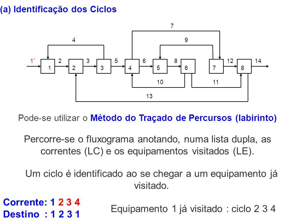 (a) Identificação dos Ciclos Pode-se utilizar o Método do Traçado de Percursos (labirinto) 12345678 1*1* 23 4 56 7 8 9 1011 12 13 14 Percorre-se o flu