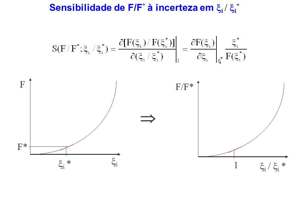 Sensibilidade de F/F * à incerteza em i / i * 1 F/F* i / i * F i i * F*