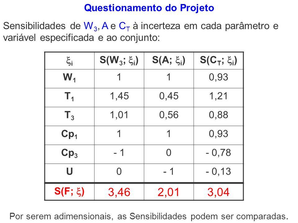 Questionamento do Projeto Sensibilidades de W 3, A e C T à incerteza em cada parâmetro e variável especificada e ao conjunto: i S(W 3 ; i )S(A; i )S(C