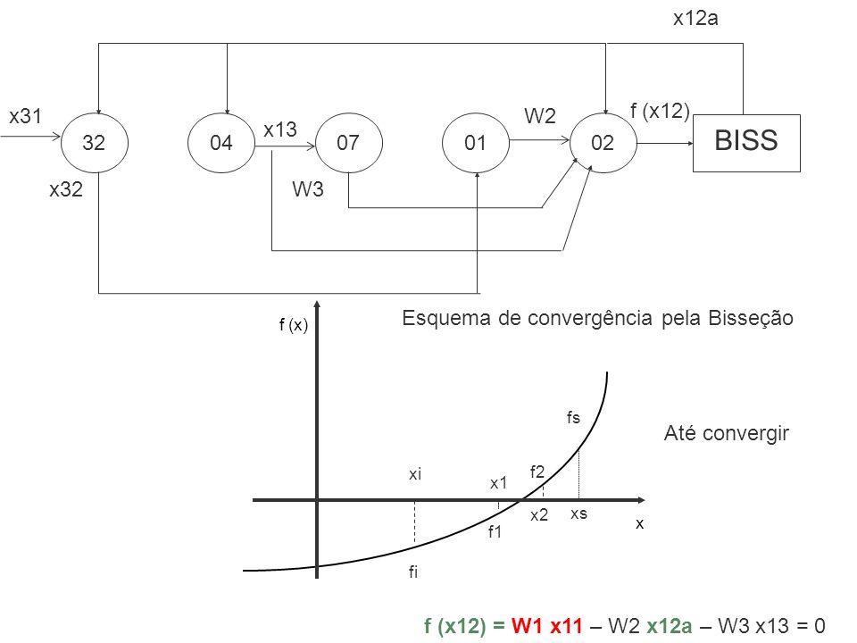f (x) x xi xs fs x1 f1 x2 f2 fi Esquema de convergência pela Bisseção 3204070201 x31 x32 x13 W3 W2 BISS x12a f (x12) f (x12) = W1 x11 – W2 x12a – W3 x