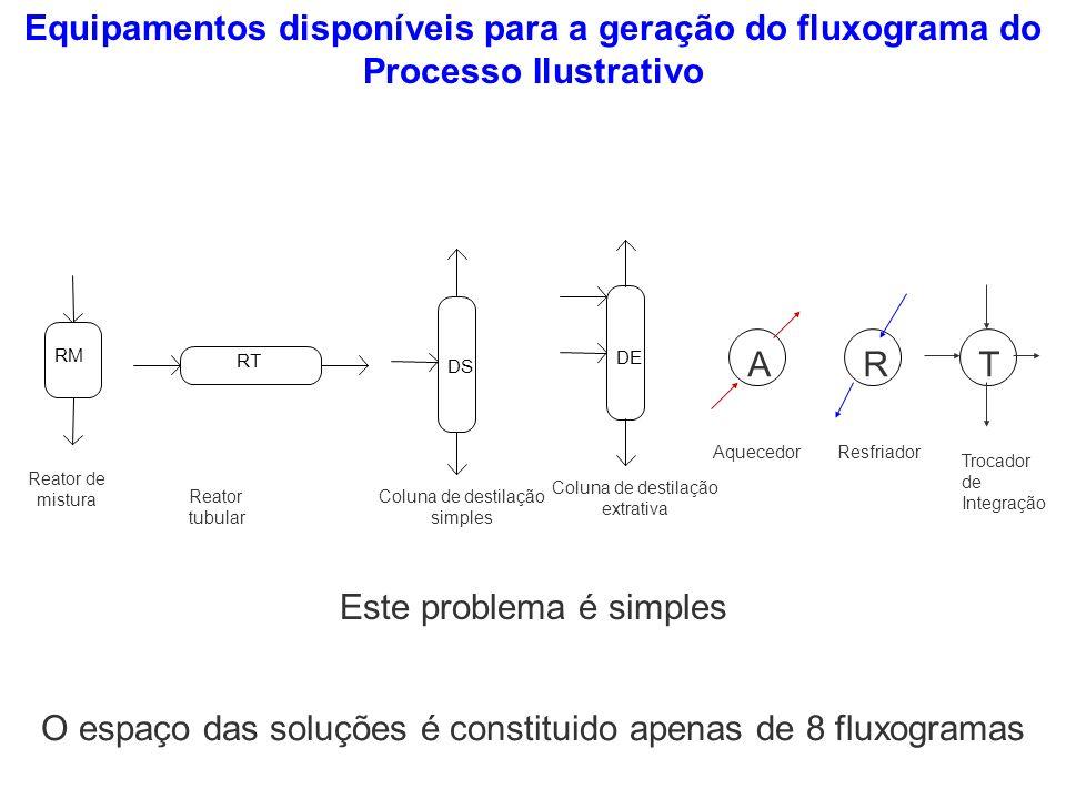 Equipamentos disponíveis para a geração do fluxograma do Processo Ilustrativo RM Reator de mistura RT Reator tubular DS Coluna de destilação simples D