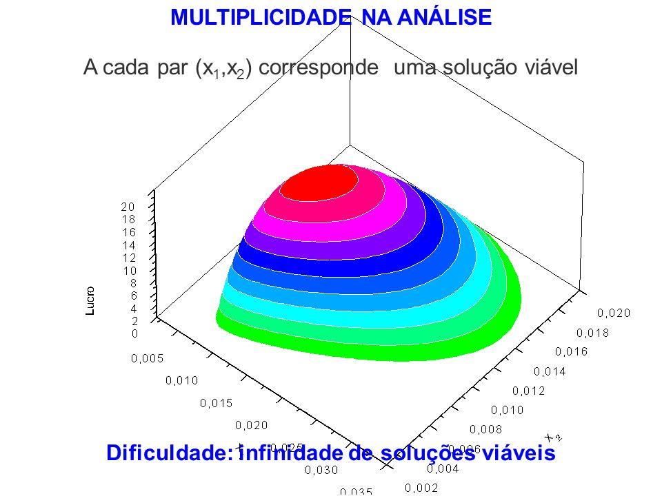 MULTIPLICIDADE NA ANÁLISE Dificuldade: infinidade de soluções viáveis A cada par (x 1,x 2 ) corresponde uma solução viável
