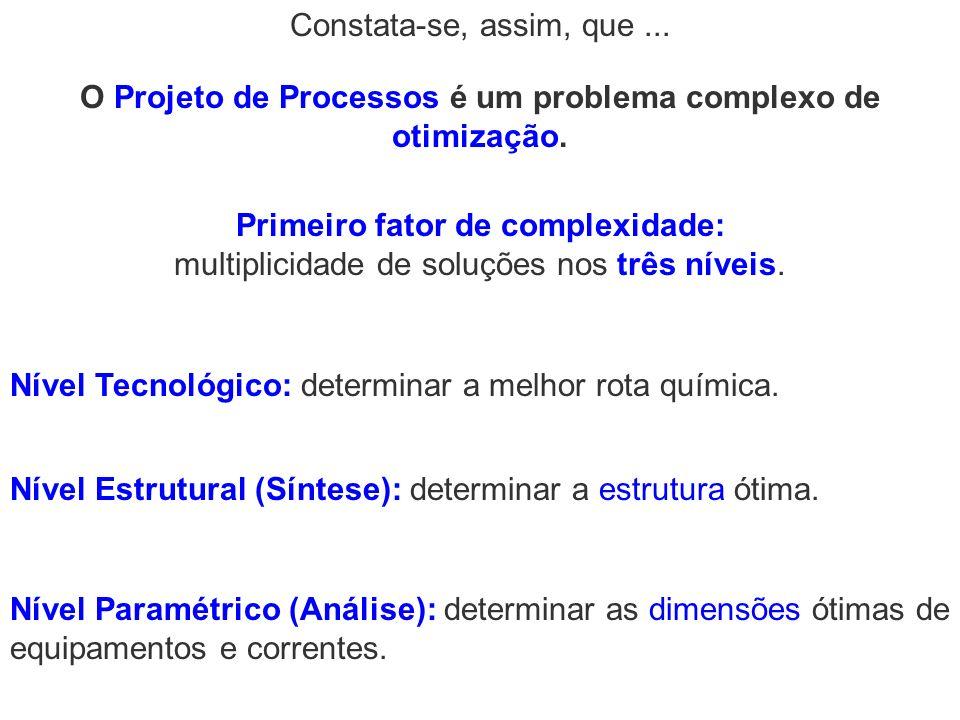Primeiro fator de complexidade: multiplicidade de soluções nos três níveis. Nível Tecnológico: determinar a melhor rota química. Nível Paramétrico (An