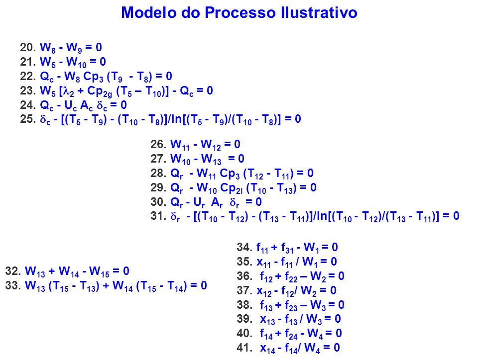 Modelo do Processo Ilustrativo 20. W 8 - W 9 = 0 21. W 5 - W 10 = 0 22. Q c - W 8 Cp 3 (T 9 - T 8 ) = 0 23. W 5 [ 2 + Cp 2g (T 5 – T 10 )] - Q c = 0 2