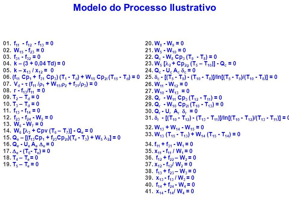 Modelo do Processo Ilustrativo 01. f 11 - f 12 - f 13 = 0 02. W 15 - f 23 = 0 03. f 31 - f 32 = 0 04. k – (3 + 0,04 Td) = 0 05. k – x 13 / x 12 = 0 06