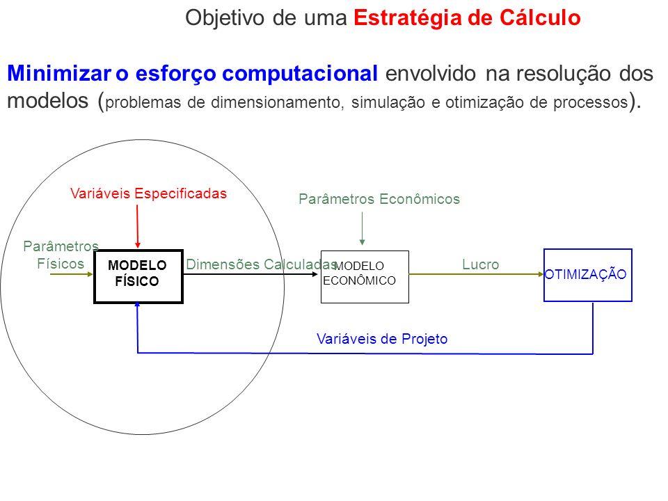 MODELO FÍSICO MODELO ECONÔMICO OTIMIZAÇÃO Variáveis Especificadas Variáveis de Projeto Parâmetros Econômicos Parâmetros Físicos Dimensões CalculadasLu
