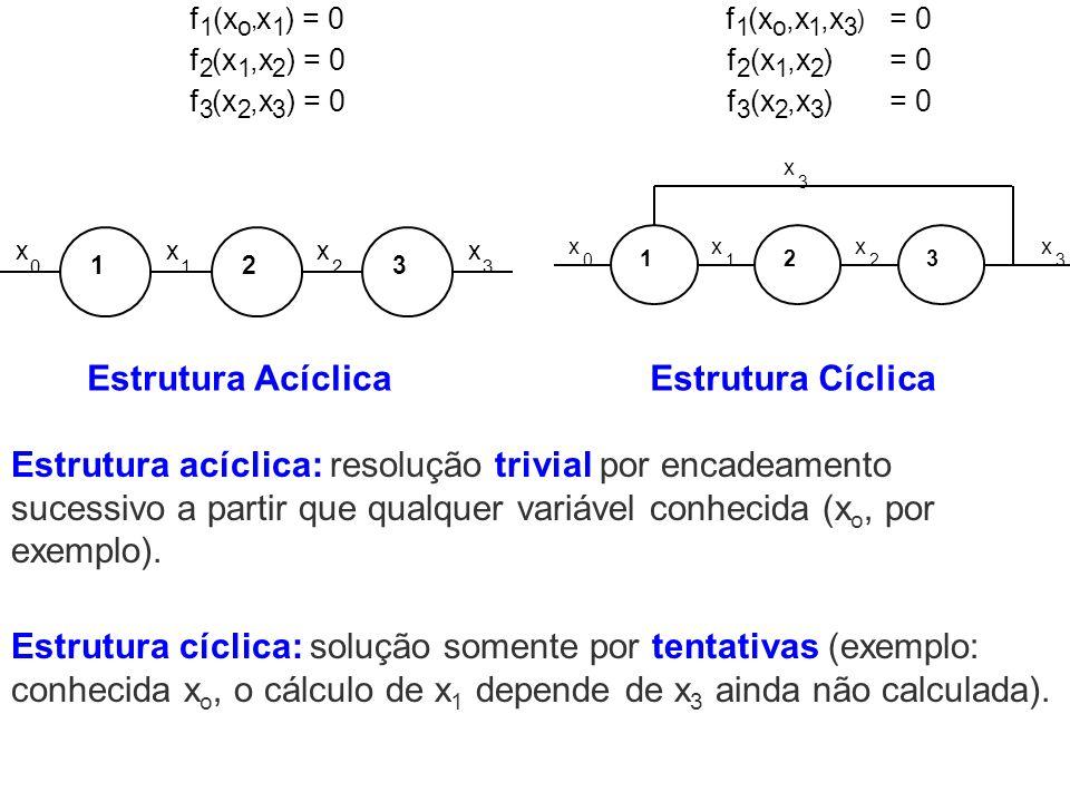 f 1 (x o, x 1 ) = 0 f 2 (x 1,x 2 ) = 0 f 3 (x 2,x 3 ) = 0 123 xx 1 x 2 x 30 Estrutura Acíclica f 1 (x o,x 1 3 ) = 0 f 2 (x 1,x 2 ) = 0 f 3 (x 2,x 3 )