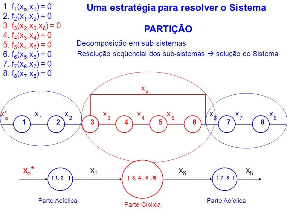 x x* 12345678 x 1 x 2 x 3 x 4 x 5 x 6 x 7 x 8 6 o Decomposição em sub-sistemas PARTIÇÃO 1. f 1 (x o,x 1 ) = 0 2. f 2 (x 1,x 2 ) = 0 3. f 3 (x 2,x 3,x