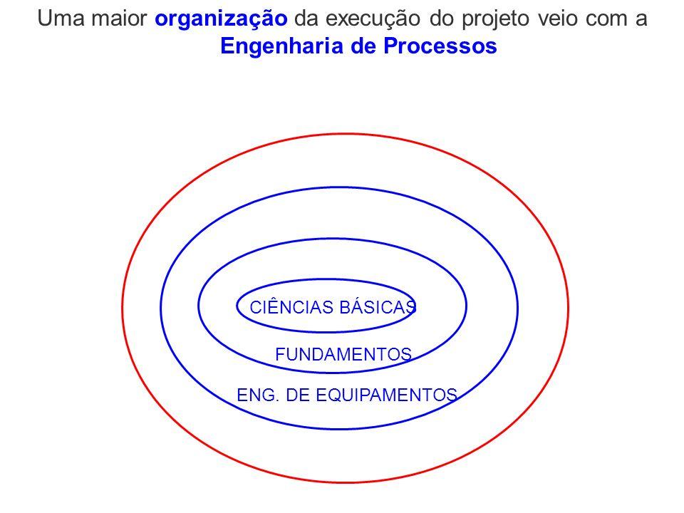 CIÊNCIAS BÁSICAS FUNDAMENTOS ENG. DE EQUIPAMENTOS Uma maior organização da execução do projeto veio com a Engenharia de Processos