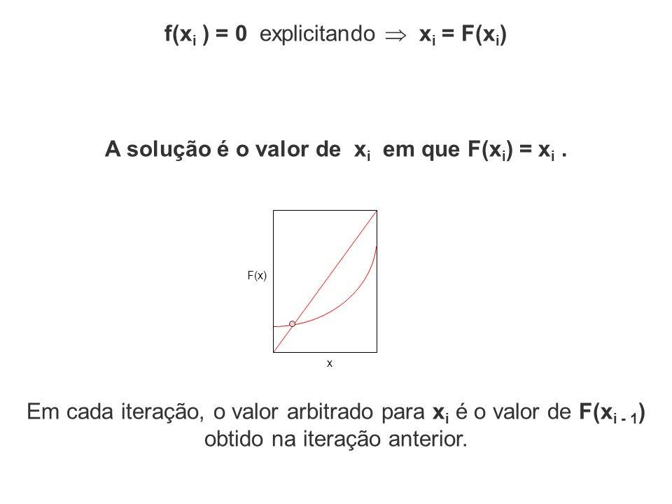 Em cada iteração, o valor arbitrado para x i é o valor de F(x i - 1 ) obtido na iteração anterior. f(x i ) = 0 explicitando x i = F(x i ) F(x) x A sol