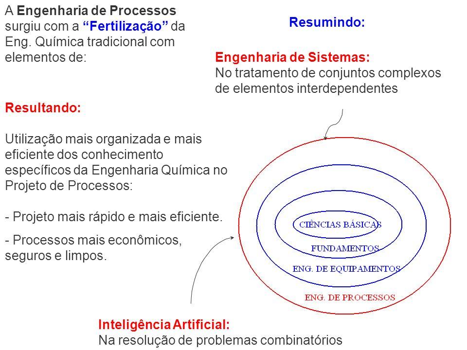 A Engenharia de Processos surgiu com a Fertilização da Eng. Química tradicional com elementos de: Resultando: Utilização mais organizada e mais eficie