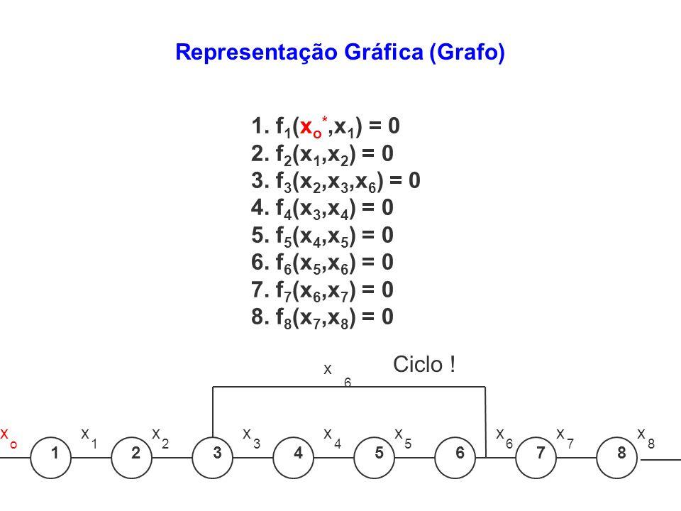 x x 12345678 x 1 x 2 x 3 x 4 x 5 x 6 x 7 x 8 6 o 1. f 1 (x o *,x 1 ) = 0 2. f 2 (x 1,x 2 ) = 0 3. f 3 (x 2,x 3,x 6 ) = 0 4. f 4 (x 3,x 4 ) = 0 5. f 5