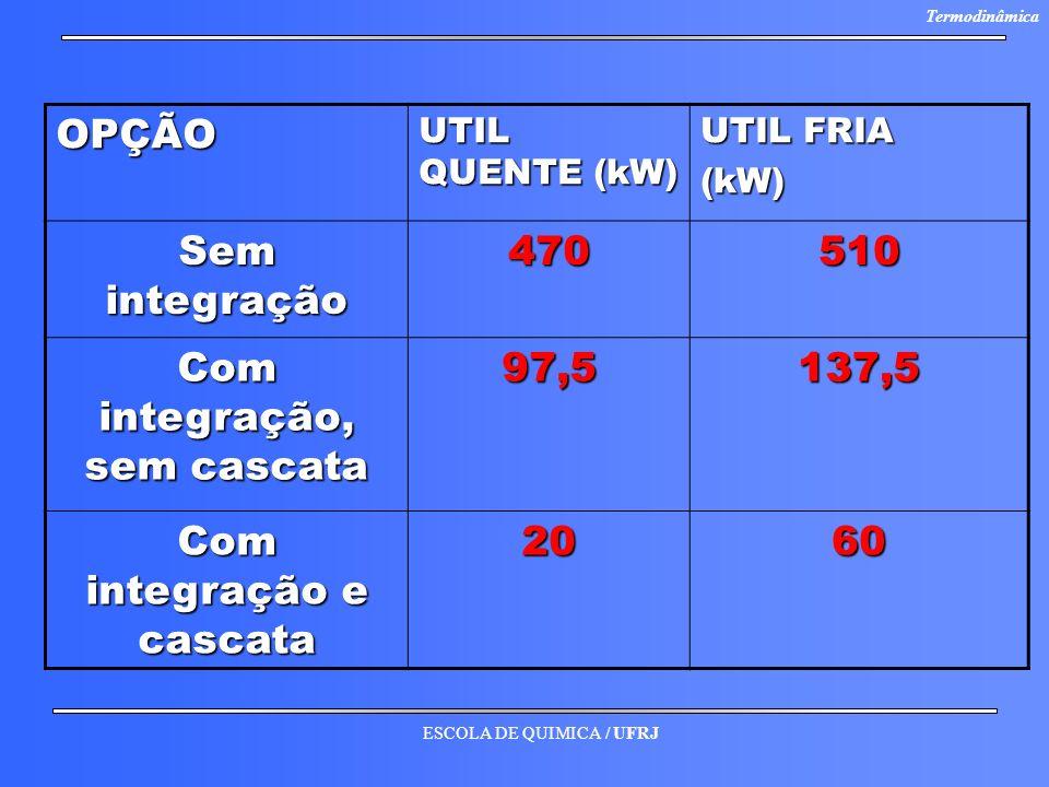 ESCOLA DE QUIMICA / UFRJ TermodinâmicaOPÇÃO UTIL QUENTE (kW) UTIL FRIA (kW) Sem integração 470510 Com integração, sem cascata 97,5137,5 Com integração