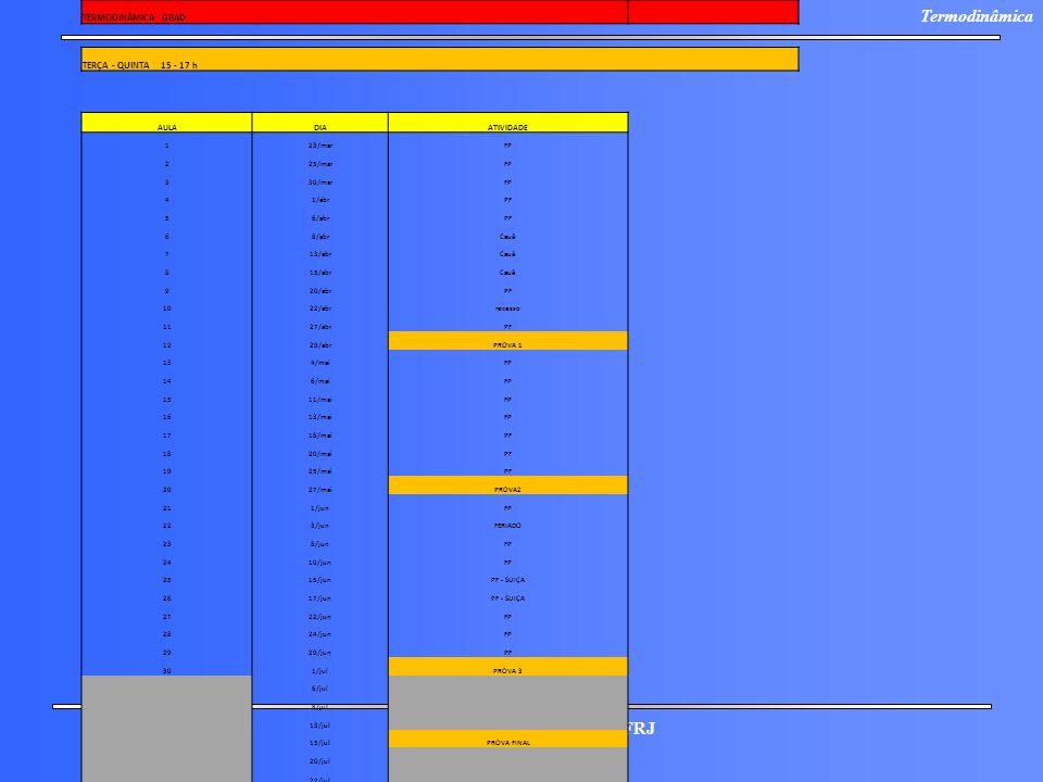 ESCOLA DE QUIMICA / UFRJ Termodinâmica TERMODINÂMICA GRAD TERÇA - QUINTA 15 - 17 h AULADIAATIVIDADE 123/marFP 225/marFP 330/marFP 41/abrPF 56/abrPF 68
