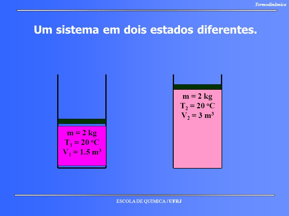 ESCOLA DE QUIMICA / UFRJ Termodinâmica Um sistema em dois estados diferentes. m = 2 kg T 2 = 20 o C V 2 = 3 m 3 m = 2 kg T 1 = 20 o C V 1 = 1.5 m 3