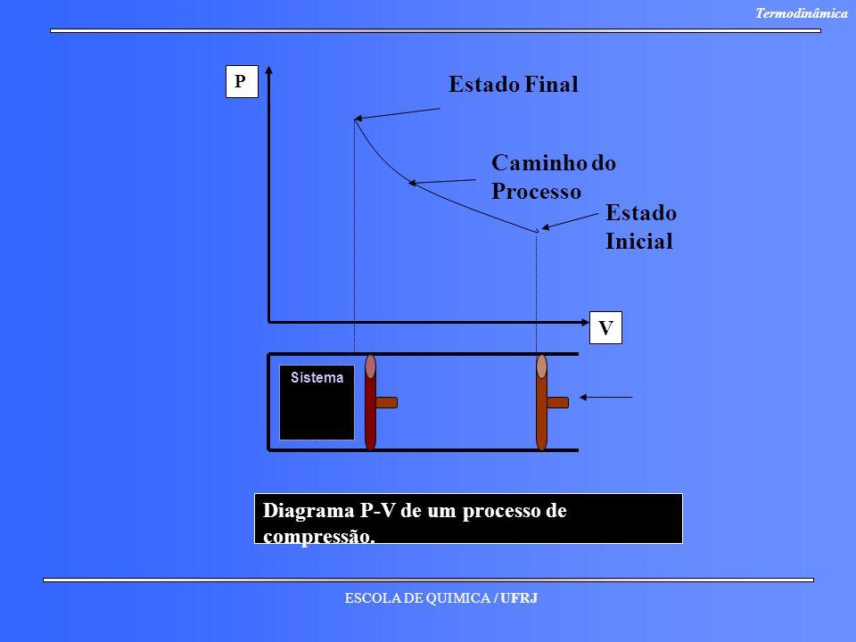 ESCOLA DE QUIMICA / UFRJ Termodinâmica Sistema P V Diagrama P-V de um processo de compressão. Estado Inicial Caminho do Processo Estado Final