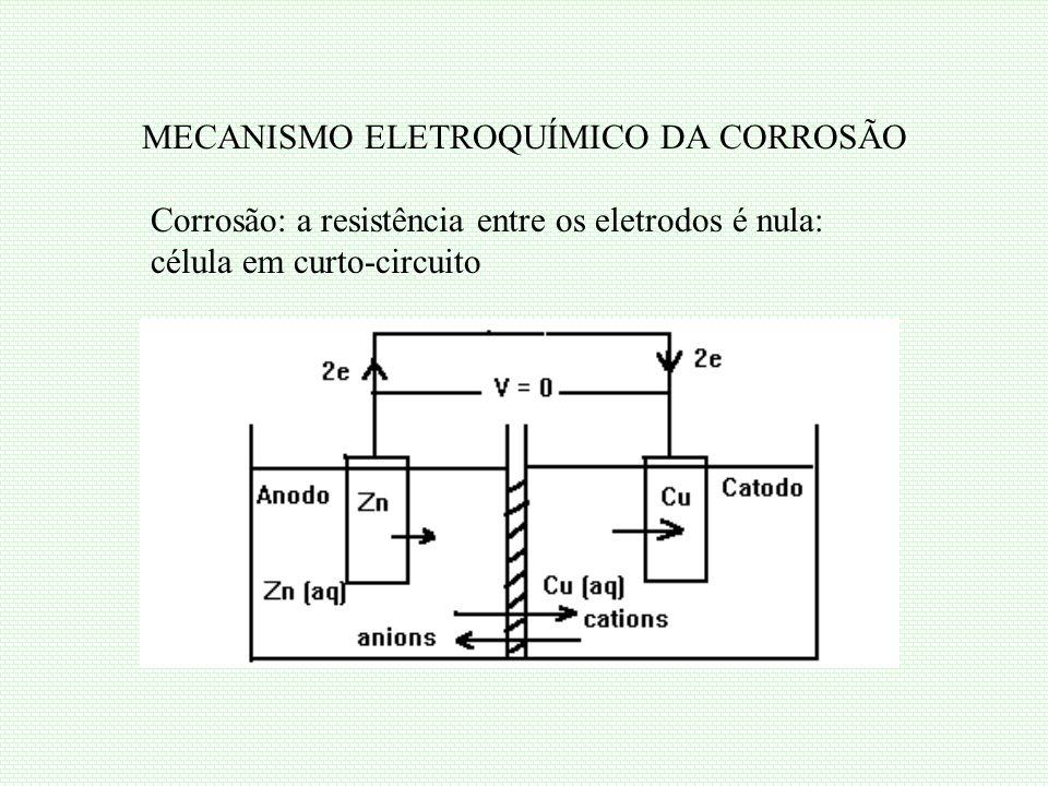 MECANISMO ELETROQUÍMICO DA CORROSÃO Corrosão: a resistência entre os eletrodos é nula: célula em curto-circuito