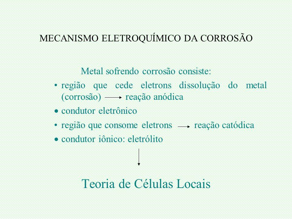MECANISMO ELETROQUÍMICO DA CORROSÃO Metal sofrendo corrosão consiste: região que cede eletrons dissolução do metal (corrosão) reação anódica condutor
