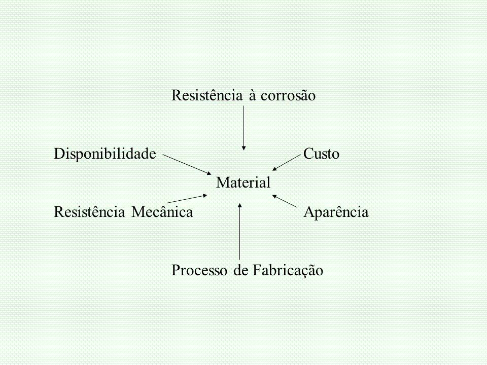 Resistência à corrosão Disponibilidade Custo Material Resistência Mecânica Aparência Processo de Fabricação