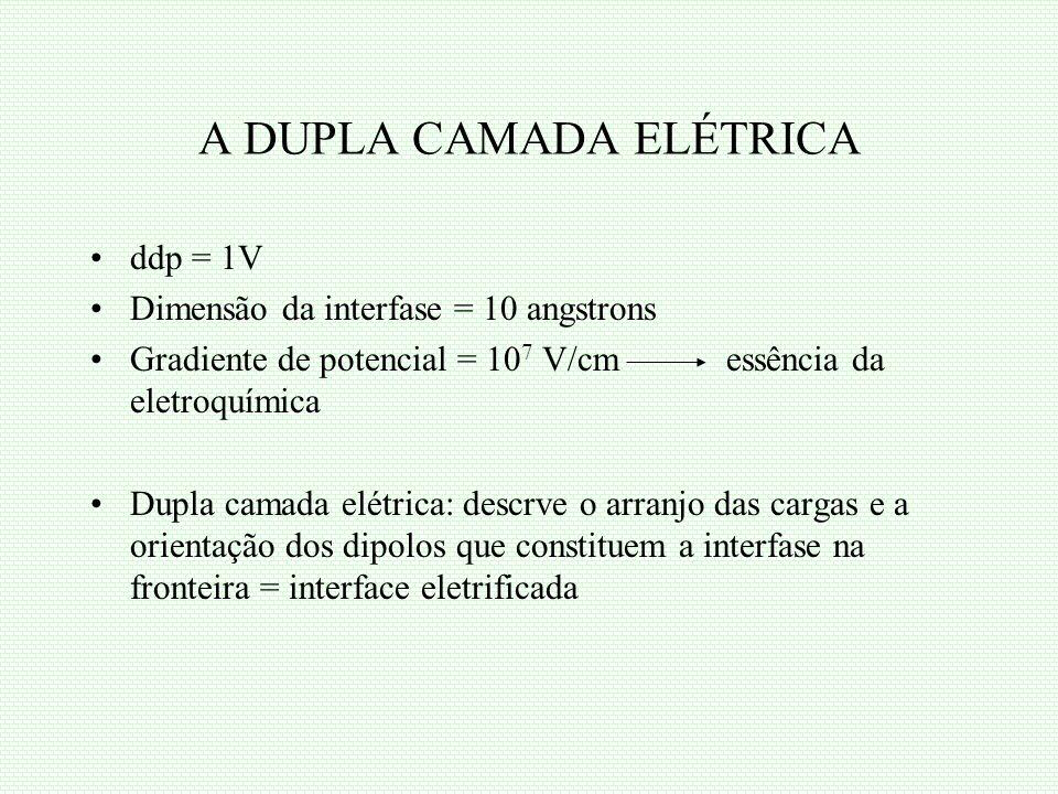 A DUPLA CAMADA ELÉTRICA ddp = 1V Dimensão da interfase = 10 angstrons Gradiente de potencial = 10 7 V/cm essência da eletroquímica Dupla camada elétri