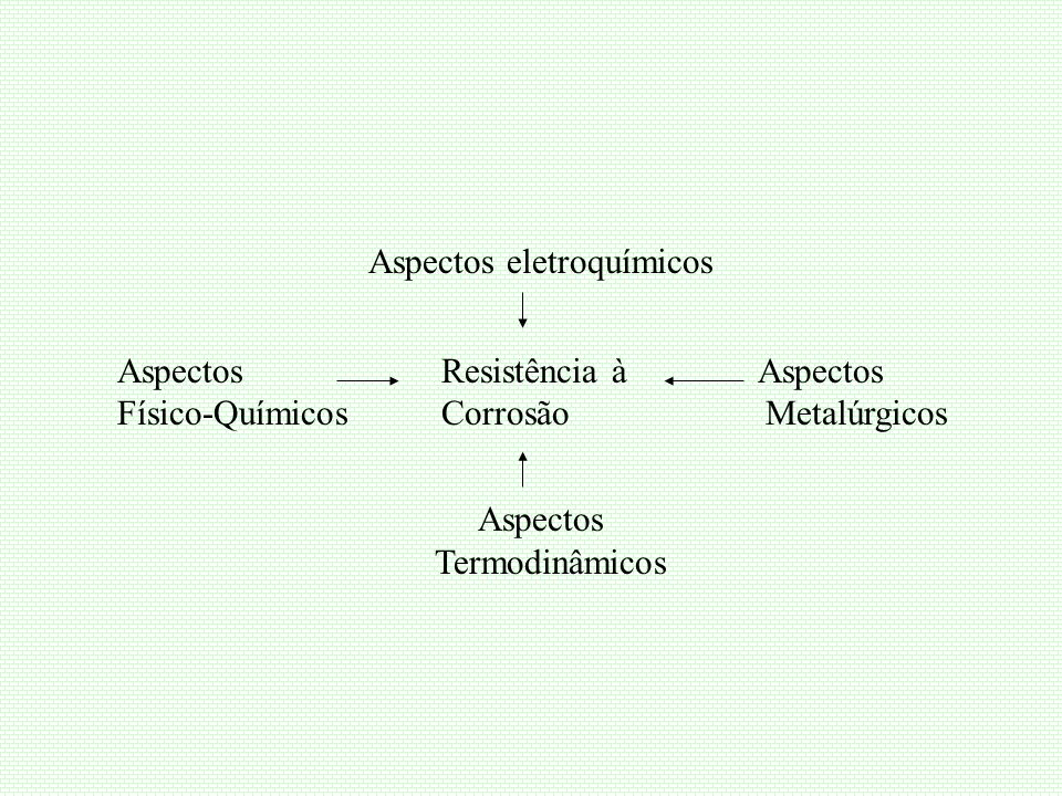 MECANISMO ELETROQUÍMICO DA CORROSÃO Metal sofrendo corrosão consiste: região que cede eletrons dissolução do metal (corrosão) reação anódica condutor eletrônico região que consome eletrons reação catódica condutor iônico: eletrólito Teoria de Células Locais