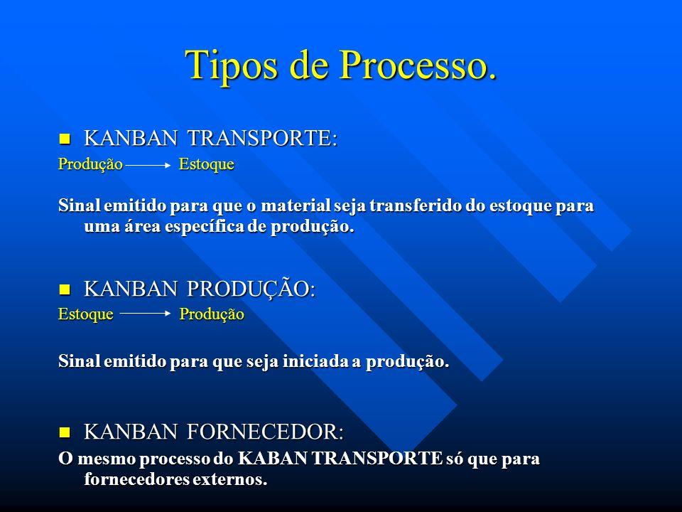 Tipos de Processo. KANBAN TRANSPORTE: KANBAN TRANSPORTE: Produção Estoque Sinal emitido para que o material seja transferido do estoque para uma área