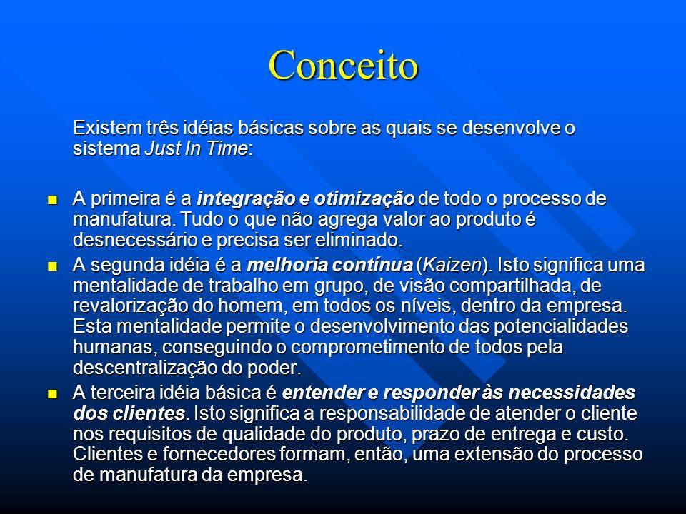 Conceito Existem três idéias básicas sobre as quais se desenvolve o sistema Just In Time: A primeira é a integração e otimização de todo o processo de