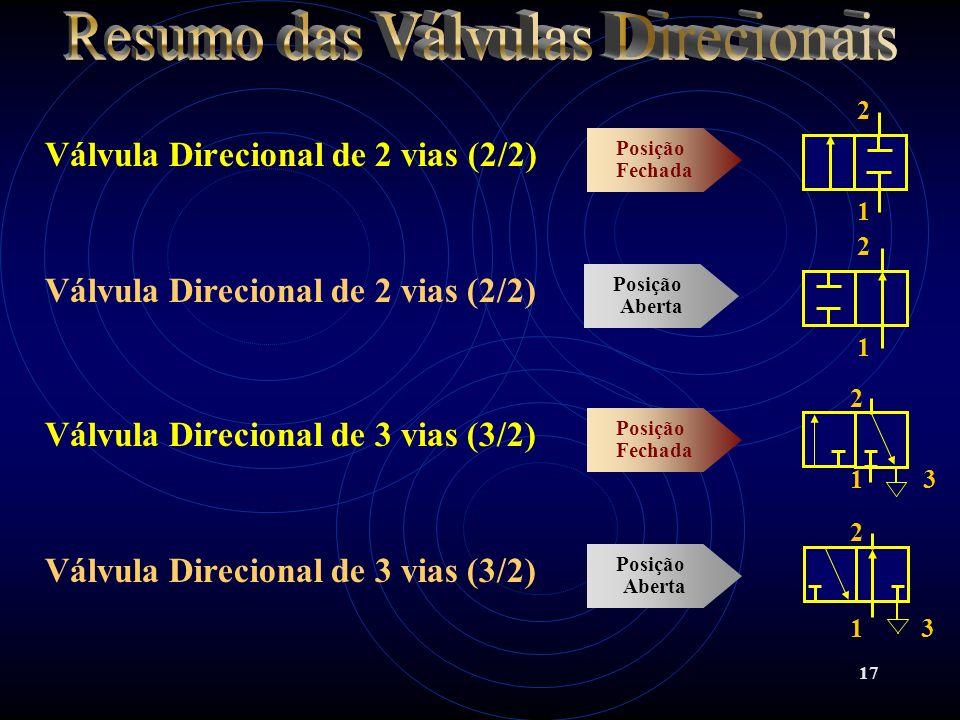 17 Válvula Direcional de 2 vias (2/2) Posição Fechada 1 2 2 1 Válvula Direcional de 2 vias (2/2) Válvula Direcional de 3 vias (3/2) Posição Fechada Vá