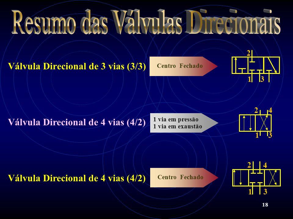 18 Válvula Direcional de 3 vias (3/3) Centro Fechado Válvula Direcional de 4 vias (4/2) 1 via em pressão 1 via em exaustão Válvula Direcional de 4 via