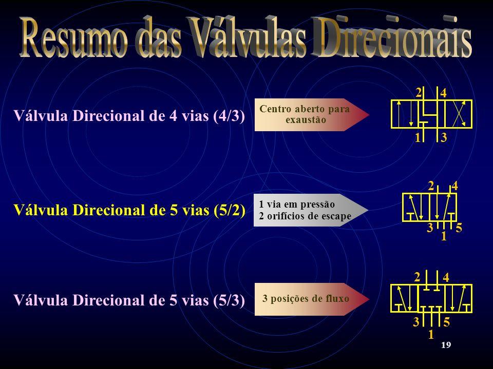 19 Válvula Direcional de 5 vias (5/2) Válvula Direcional de 5 vias (5/3) 1 via em pressão 2 orifícios de escape 3 posições de fluxo Válvula Direcional