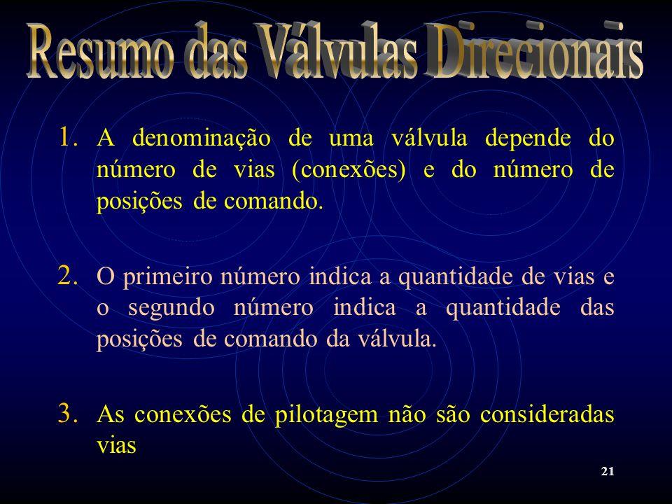 21 1. A denominação de uma válvula depende do número de vias (conexões) e do número de posições de comando. 2. O primeiro número indica a quantidade d