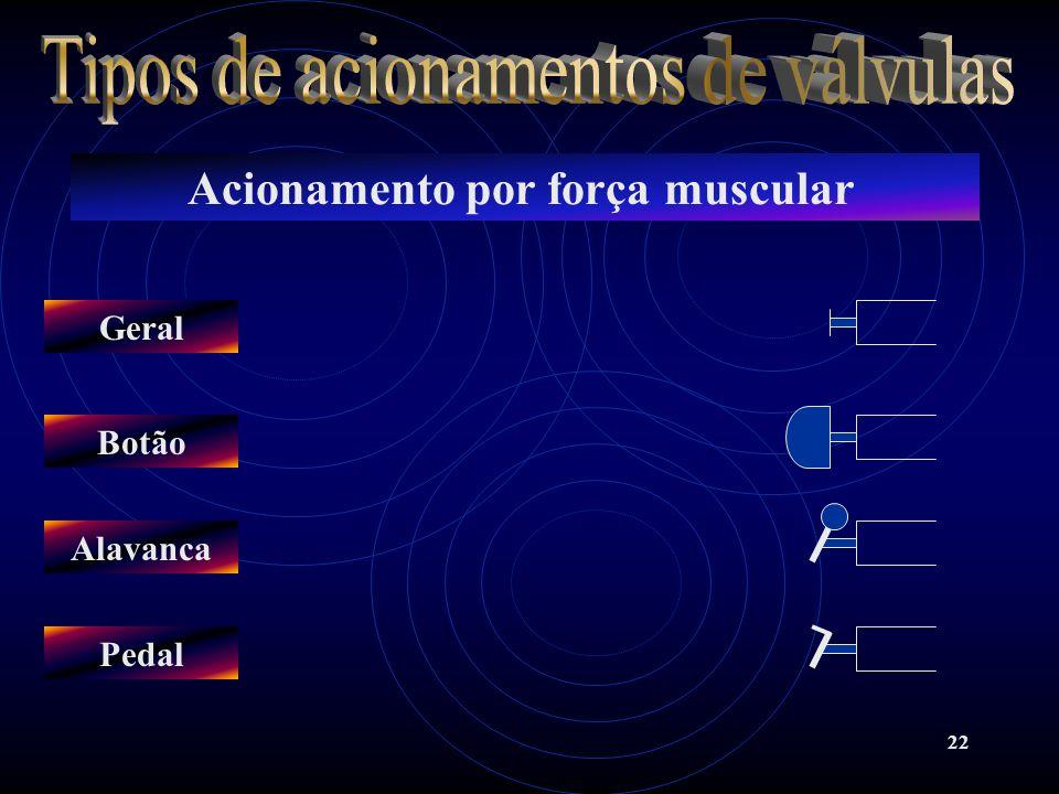 22 Acionamento por força muscular Geral Botão Alavanca Pedal