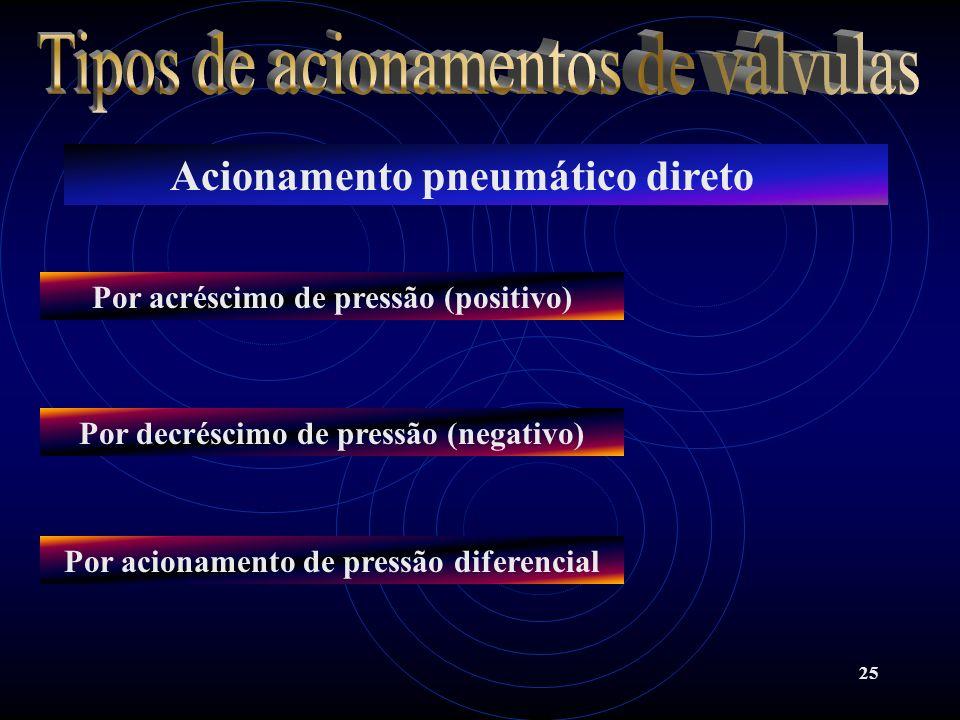 25 Acionamento pneumático direto Por acréscimo de pressão (positivo) Por acionamento de pressão diferencial Por decréscimo de pressão (negativo)