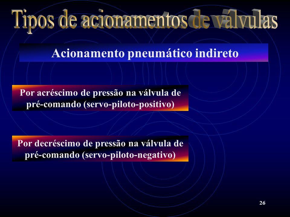 26 Acionamento pneumático indireto Por acréscimo de pressão na válvula de pré-comando (servo-piloto-positivo) Por decréscimo de pressão na válvula de