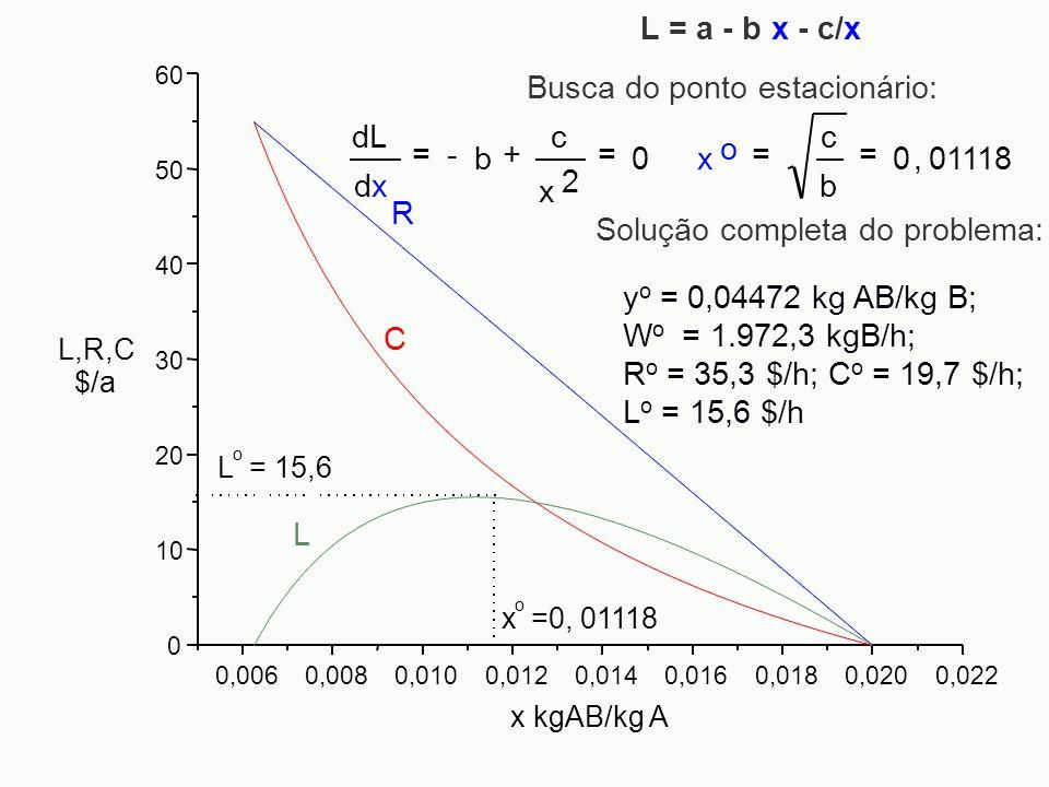 0,0060,0080,0100,0120,0140,0160,0180,0200,022 0 10 20 30 40 50 60 L,R,C $/a x kgAB/kg A L C R x o =0, 01118 L o = 15,6 Busca do ponto estacionário: y