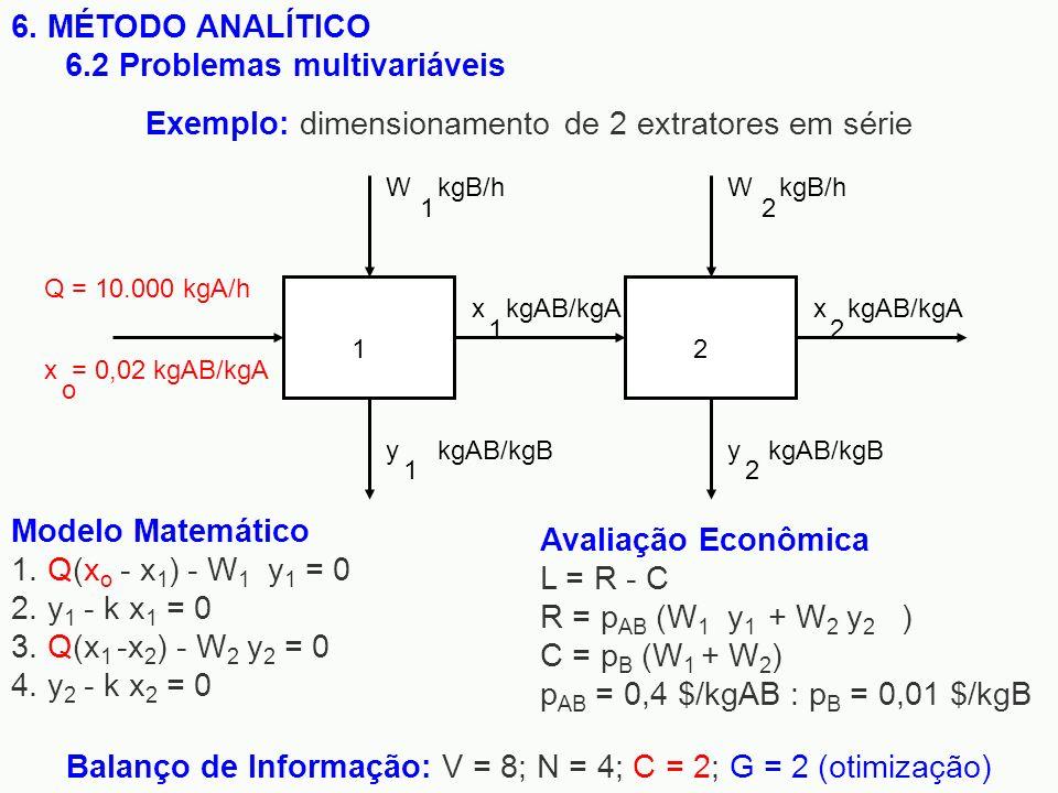 12 Q = 10.000 kgA/h x = 0,02 kgAB/kgA o W 1 kgB/hW 2 y 1 kgAB/kgBy 2 x 1 x 2 kgAB/kgA 6. MÉTODO ANALÍTICO 6.2 Problemas multivariáveis Modelo Matemáti