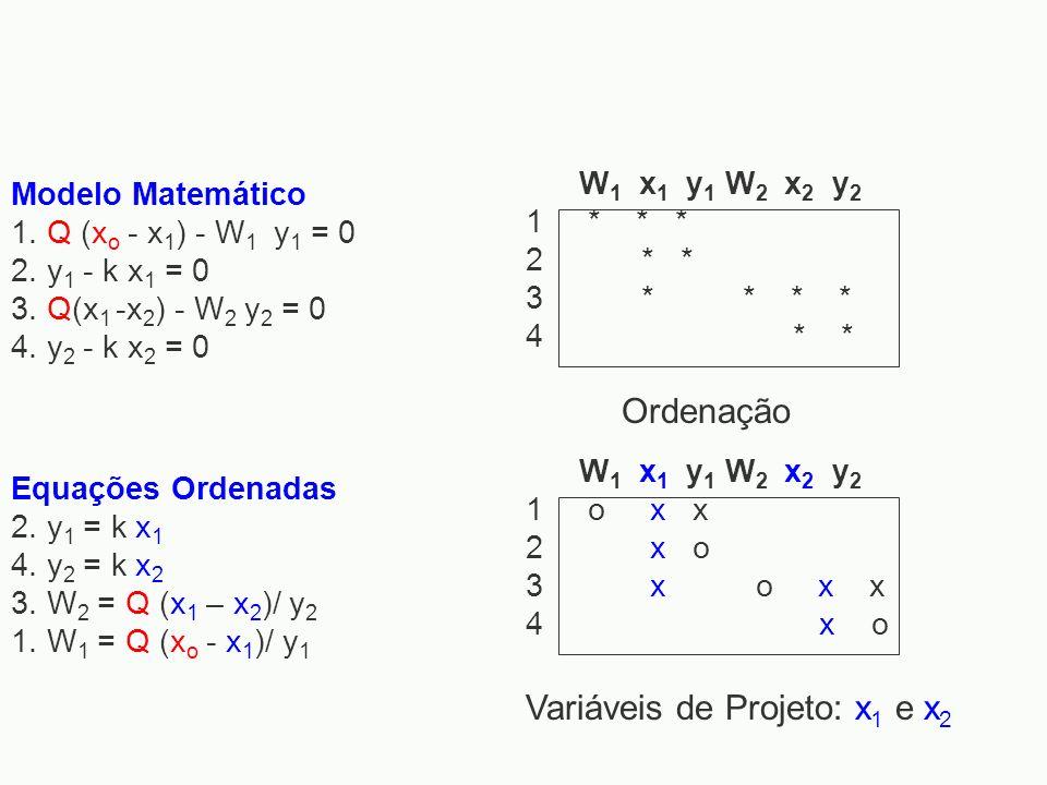 Modelo Matemático 1. Q (x o - x 1 ) - W 1 y 1 = 0 2. y 1 - k x 1 = 0 3. Q(x 1 -x 2 ) - W 2 y 2 = 0 4. y 2 - k x 2 = 0 W 1 x 1 y 1 W 2 x 2 y 2 1 * * *