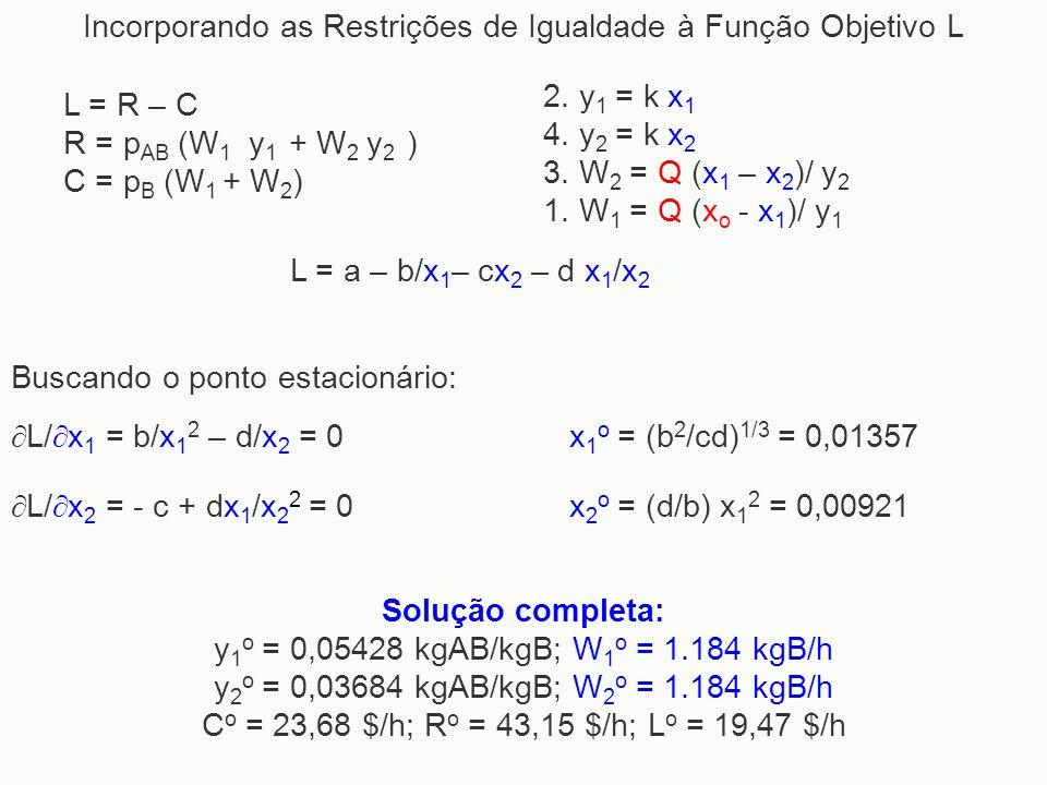 Incorporando as Restrições de Igualdade à Função Objetivo L Buscando o ponto estacionário: Solução completa: y 1 o = 0,05428 kgAB/kgB; W 1 o = 1.184 k