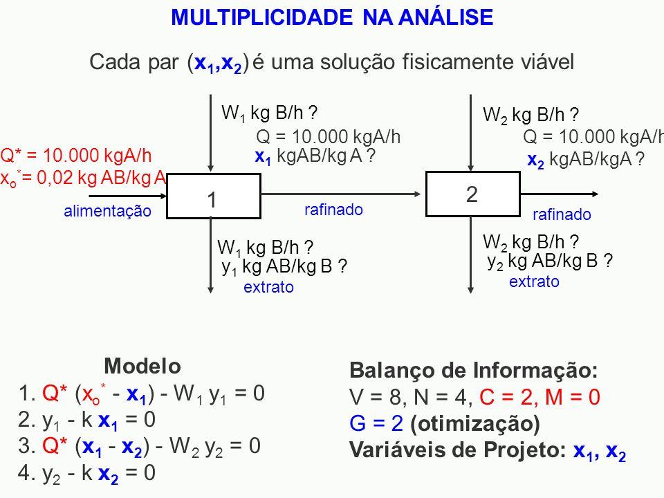 Modelo 1. Q* (x o * - x 1 ) - W 1 y 1 = 0 2. y 1 - k x 1 = 0 3. Q* (x 1 - x 2 ) - W 2 y 2 = 0 4. y 2 - k x 2 = 0 Balanço de Informação: V = 8, N = 4,