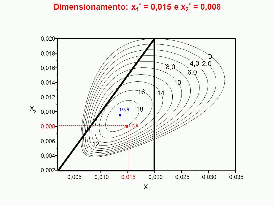 Dimensionamento: x 1 * = 0,015 e x 2 * = 0,008 0 2,0 4,0 6,0 8,0 10 12 14 16 18 0,0050,0100,0150,0200,0250,0300,035 0,002 0,004 0,006 0,008 0,010 0,01