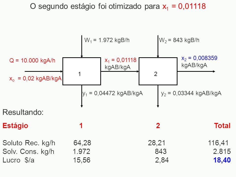 x 1 = 0,01118 kgAB/kgA x 2 = 0,008359 kgAB/kgA 12 Q = 10.000 kgA/h x o = 0,02 kgAB/kgA W 1 = 1.972 kgB/hW 2 = 843 kgB/h y 1 = 0,04472 kgAB/kgAy 2 = 0,