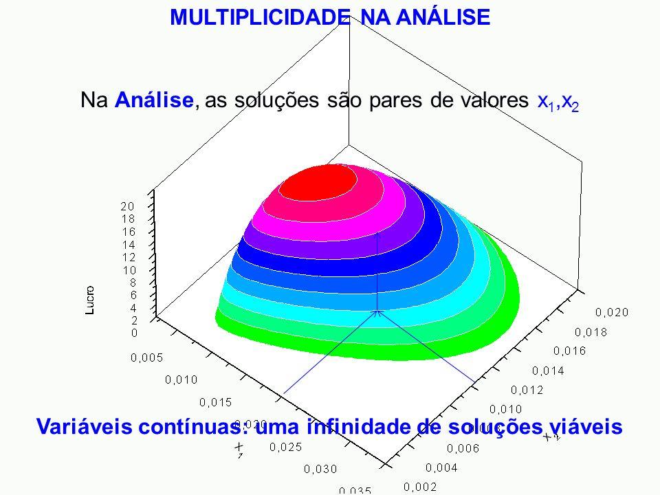 MULTIPLICIDADE NA ANÁLISE Variáveis contínuas: uma infinidade de soluções viáveis Na Análise, as soluções são pares de valores x 1,x 2