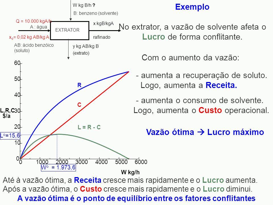 A vazão ótima é o ponto de equilíbrio entre os fatores conflitantes R C 0 10 20 30 40 50 60 L,R,C $/a L o =15,6 0100020003000400050006000 W kg/h W o =